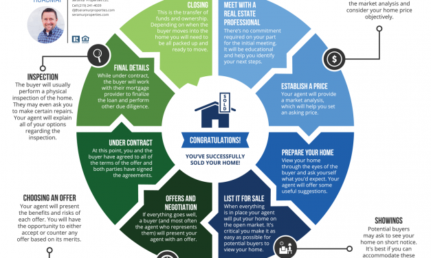 THE SELLING PROCESS – A SELLER'S ROADMAP